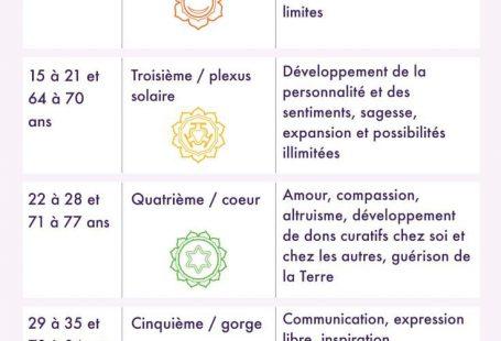 Les cycles de 7 ans des chakras - Sur Goodie Mood, le blog Feel Good et Créativité #Chakras #méditation #esoterisme #infographie #
